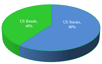 Wildermuth Advisory Atlanta Hypothetical Portfolio Design US stocks bonds