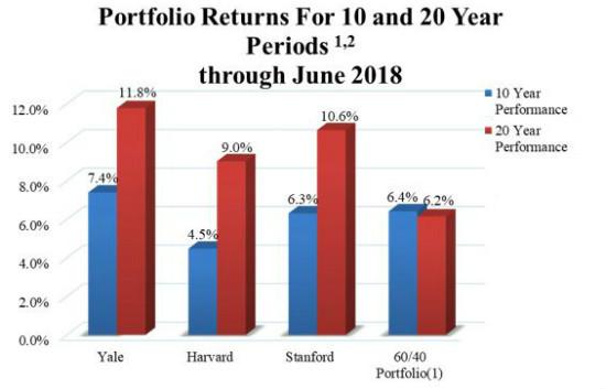 Endowment Model Portfolio Strategy   Kalos Financial