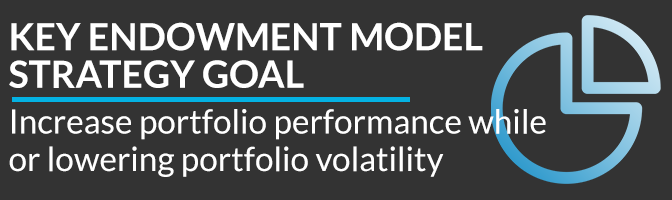 Kalos Financial Atlanta Endowment Model Strategy widget